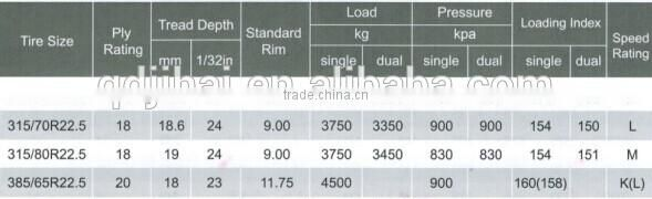 direct buy china wholesale radial truck tires 295 / 80R22.5 with cheap price
