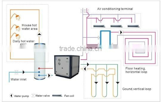 2015 top selling packaged water to water heat pump