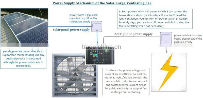 New Products! Detached Solar Panel 500 mm Industrial Ventilation Fan