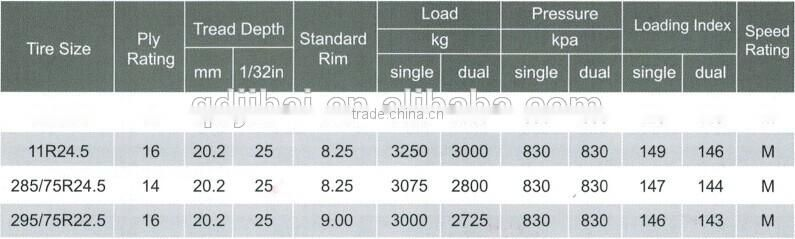 11R24.5 used truck tires in stock for sale in cheap china price