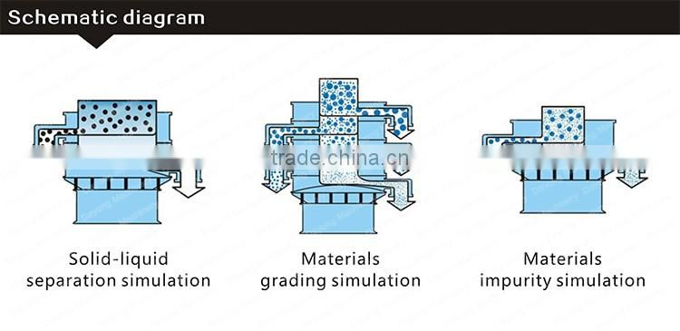 vibration screen classifying equipment of non-metal ores