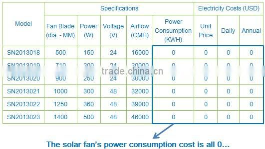 Large Scale Innovative Wall Mounted Industrial Negative Pressure Solar Air Exhaust Fan