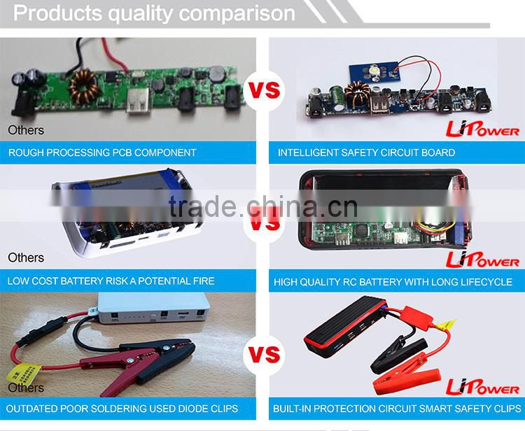 powerful 12000mAh 12v lithium battery emergency jump pack starter with AC adaptor
