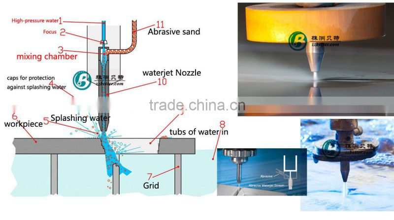76.2mm long waterjet nozzle made of endurable tungsten carbide