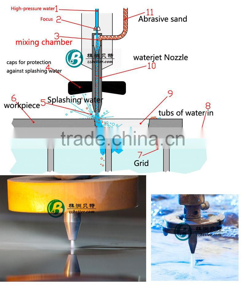 carbide nozzle cutter for water jet cutting machine