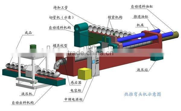stainless steel pipe heat bending machine
