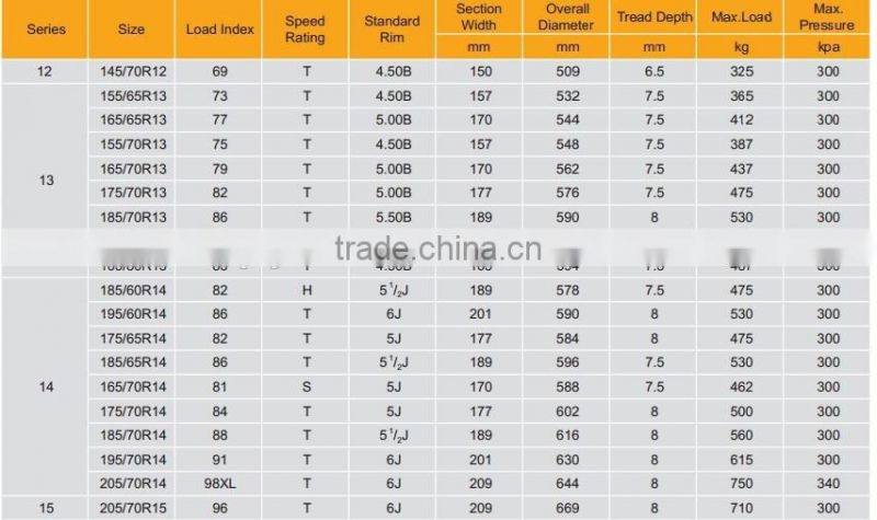 China Semi steel radial New tire hot sales cheap price 145/70R12