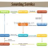 Purchasing Agent,Buying Agent,China Sourcing Agent in Yiwu Market