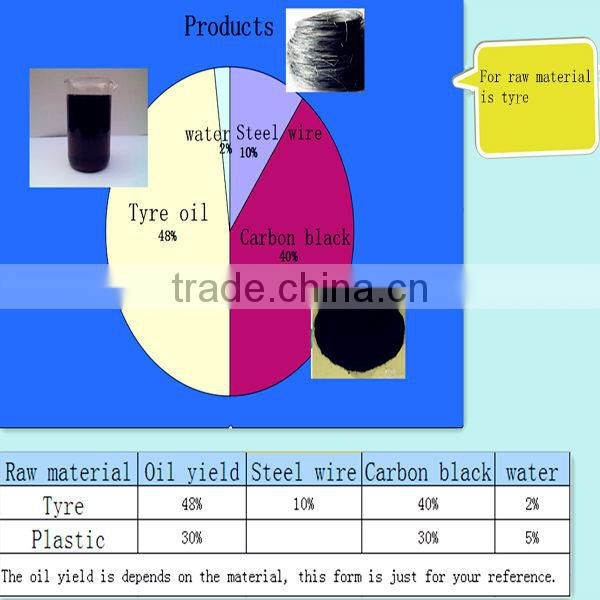 Low price waste plastic pyrolysis oil to fuel oil of Plastic