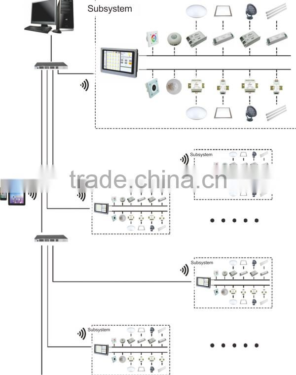 Manual Switch Type and 220V Voltage Dali Lighting Control System
