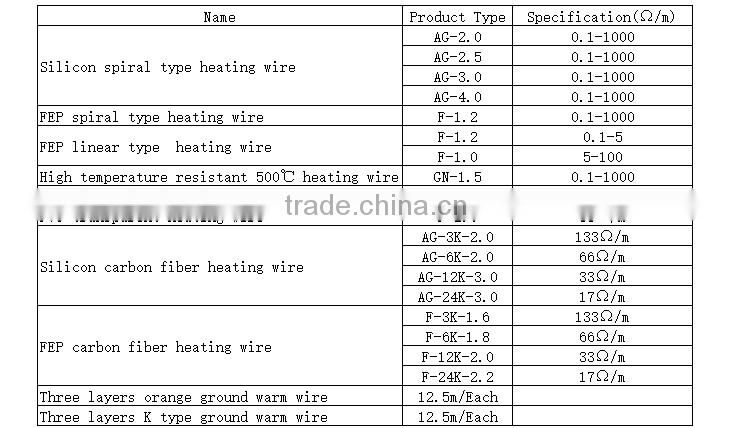 high quality silicone glass fiber braided heat resistance carbon fiber conductor heating wire