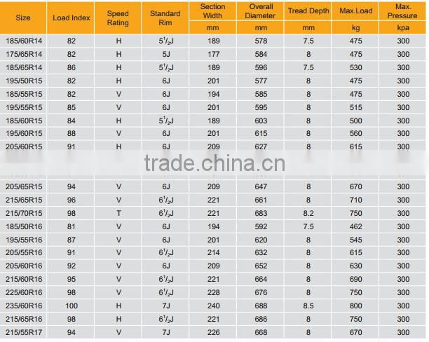 2015 .china alibaba wholesale used tires , used tires for sale wholesale