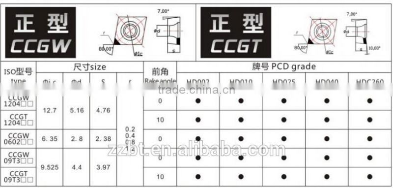 CBN coated CCGW1204 CBN insert /Cermet inserts for tungsten carbide cutting