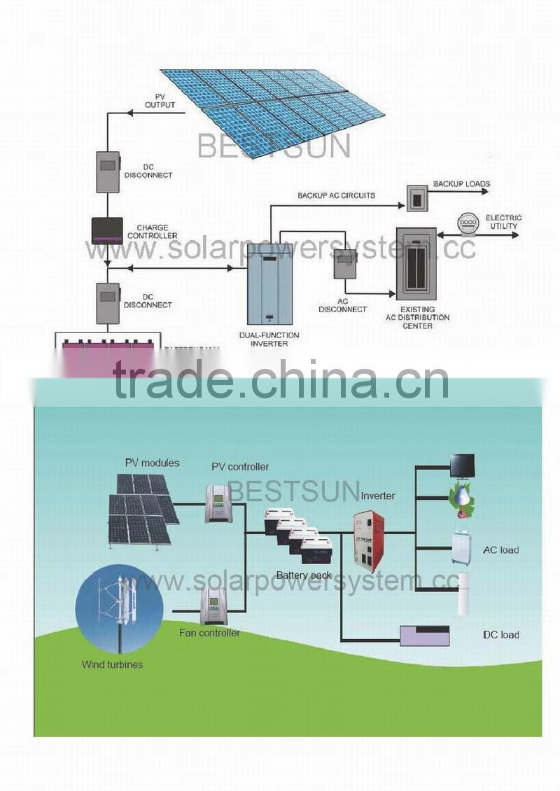 High quality A-grade cell high efficiency panel solar, 250W solar panel price made in china 10KW,5KW