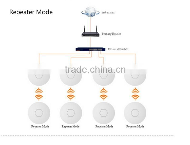 Dual band 1200mbps Wireless AP Gigabit wifi Access Point with