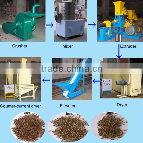 Widely used farm poultry feed machinery/equipment for the production of dog food