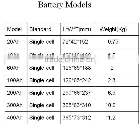 solar cell price 3.2v 100ah lifepo4 battery for mini es home battery storage system