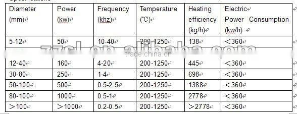 Medium Frequency Induction heat forging fmachine