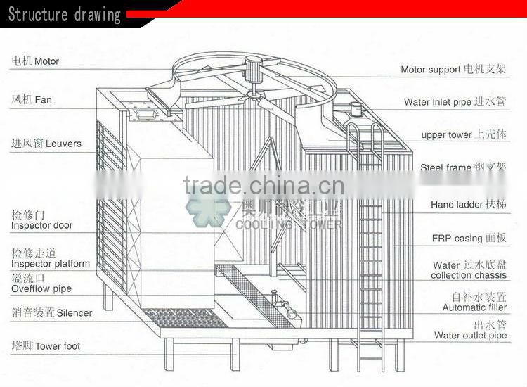 Cheap Price For 300t Cross Flow Cooling Tower Frp Evapco Cooling