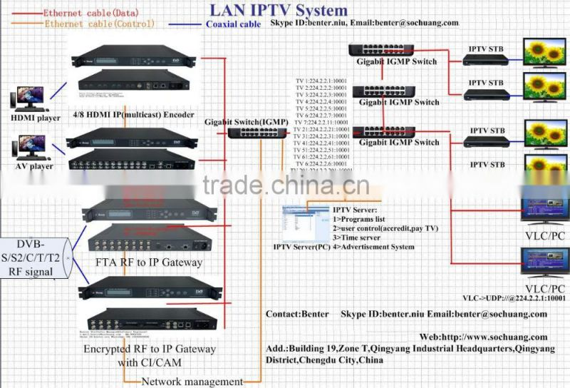 hd iptv stb receiver (set top box) (TS over UDP/multicast IN