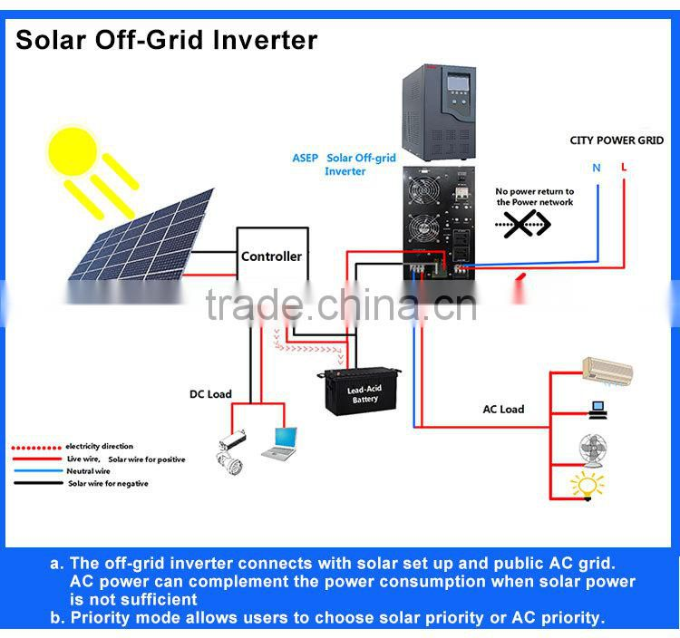 Make The Home Ups Solution Design The Ups Inverter Solution For You Of Ups Solutions From China Suppliers 119351205