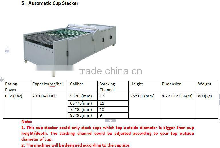 Automatic Cam Plastic Cup Thermoforming Machine, PP/PS/PET/PVC cup/plate/lids/container making machine