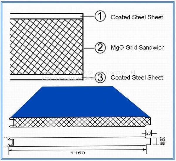 MgO Grid Sandwich Panels for Clean Room Walls and Ceilings