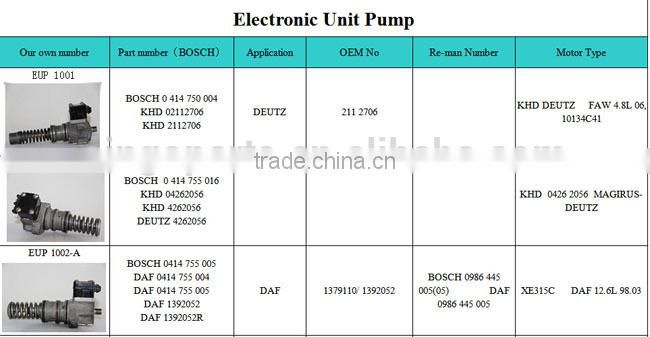 Unit Injector Pump 0414750004