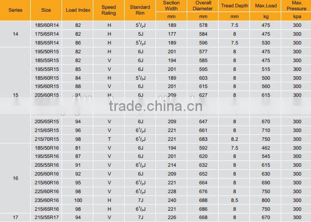 China car tyre factory new produced ,PCR car tire ,USED TIRE215/55R17