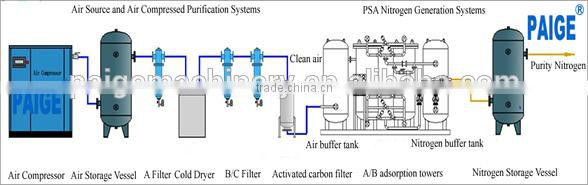 PAIGE----Nitrogen Generating Plant Made In China Manufacturer