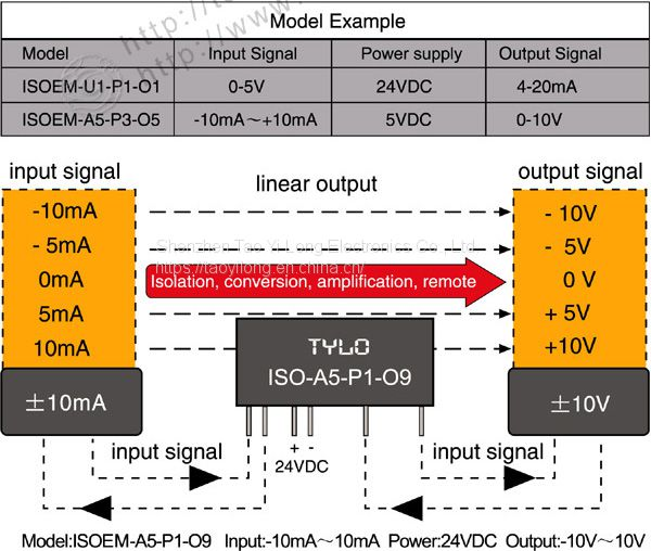 ISOEM-A3-P1-O2 Pocket current Signal Electromagnetic