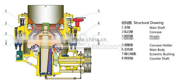 Hydraulic Cone Crusher ( accept custom requirements), TYHP Series hydraulic cone crusher, hydraulic cone crusher for barite