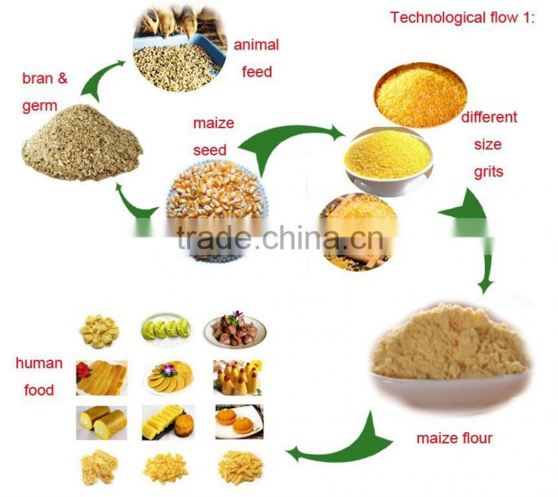 factory price maize grinding mills for sale in zimbabwe of Corn