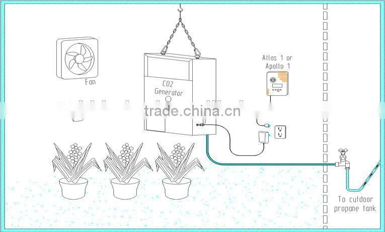 Plant Groth HUIWEI CO2 generator 4 burners natural gas Hydroponic