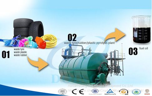 Turning tire into oil pyrolysis plant of Tyre pyrolysis