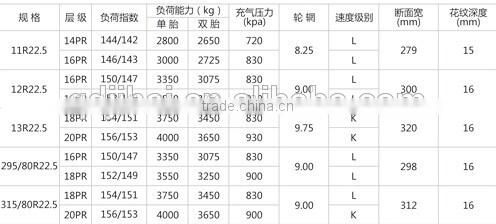 2015 Best Chinese brand truck tire with low price for big promotion