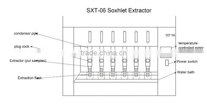 Soxhlet Extraction Hot Sale
