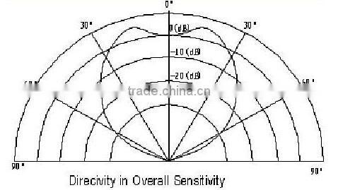 Ultrasonic Sensor Diagram