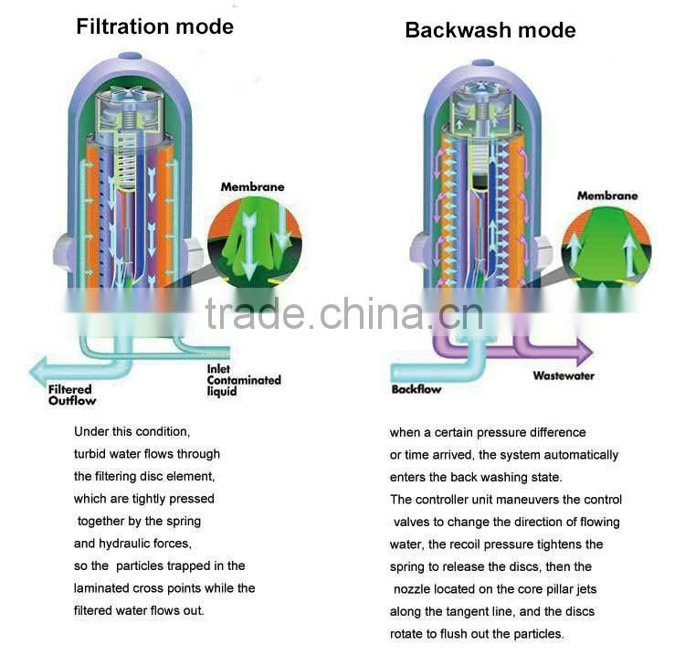 CDFS automatic backwash industrial disc filters of New
