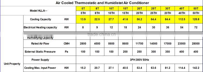 CE Approved Hot Selling 40T Air Cooled Thermostatic and Humidistat AC