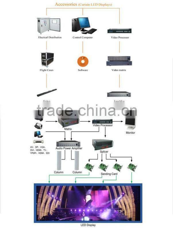 new: high resolution and brightness P2.5,P4,P6,P8,P10,P12.5,P16 and P20 SMD or DIP 17.3 led display p4 led video display