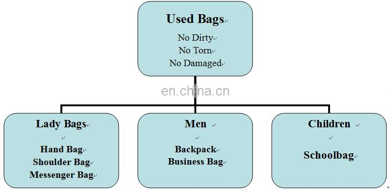 clean bags/second hand/chinese factory