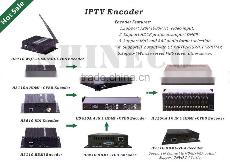 Broadcast TV Equipment IP To HDMI Conever/IP To VGA Converter
