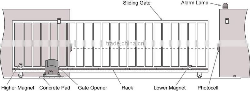 Pleasing Sliding Gate Wiring Diagram Wiring Diagram Database Wiring Digital Resources Bemuashebarightsorg