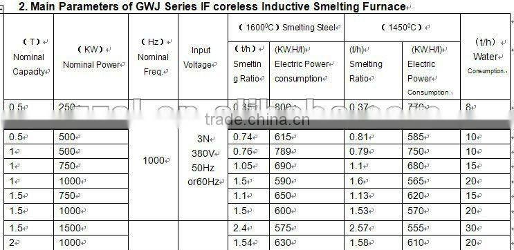 150KG induction electric iron melting furnace-Russia market