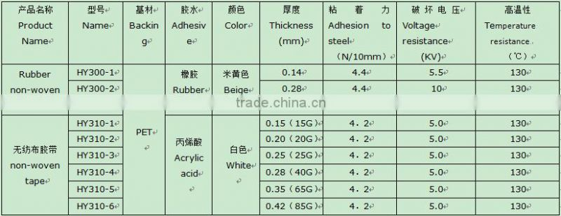 Unique designs heat resistant white margin tape, thick rubber adhesive tape,non-woven fabric tape