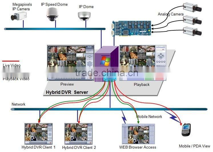 Hybrid PC DVR software for Dahua DVR card of PC based DVR