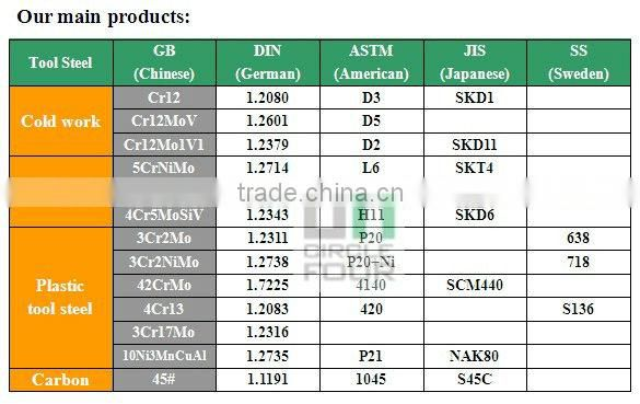 S45C MATERIAL SPECIFICATION PDF DOWNLOAD