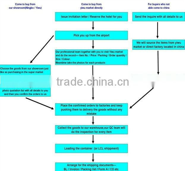18 years experience China Yiwu Agent, Soucing and public