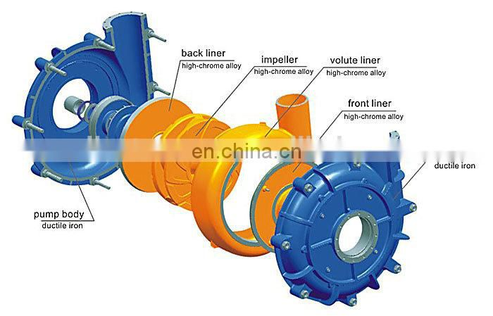 Horizontal Centrifugal pumps for water
